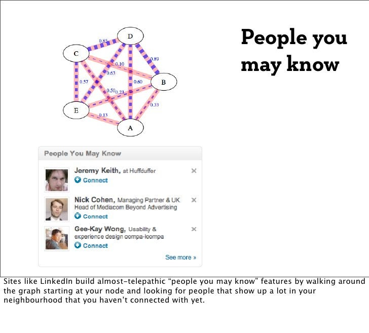 People you                                                            may knowSites like LinkedIn build almost-telepathic ...