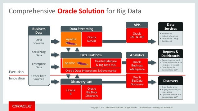 big data by oracle A single, easy to use product, built natively on hadoop to transform raw data into business insight in minutes, without the need to learn complex products or rely only on highly skilled resources.