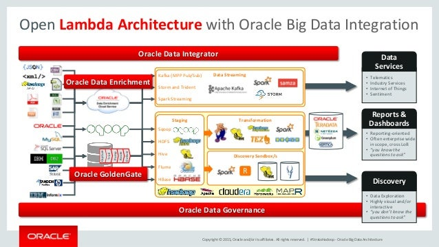 Big data at oracle strata 2015 san jose for Architecture big data