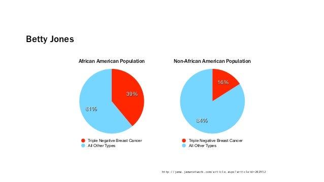 Betty Jones              African American Population              Non-African American Population                         ...