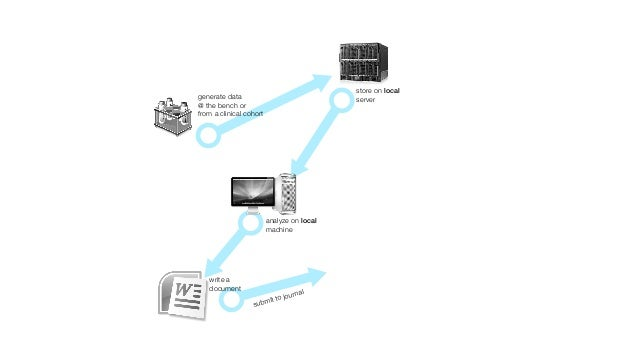 store on local          generate data                               server          @ the bench or          from a clinica...