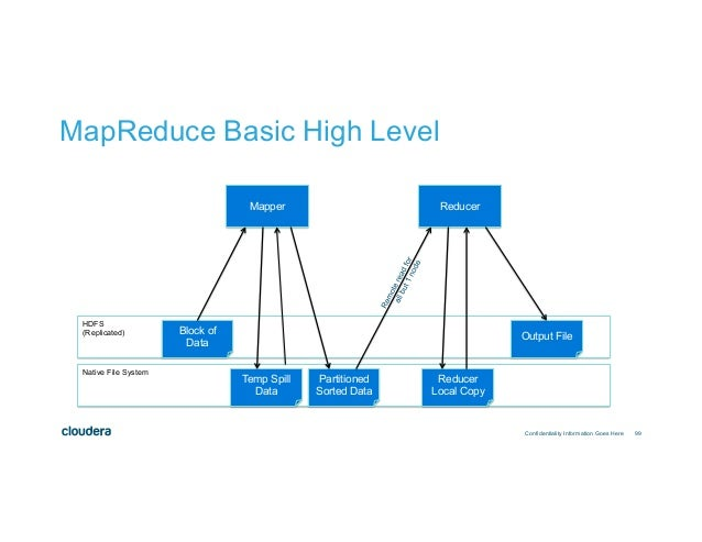 Architectural considerations for Hadoop Applications