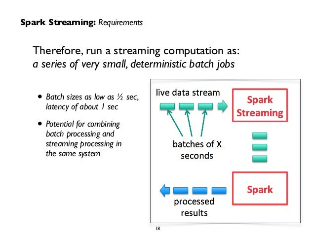 Spark Streaming: Requirements  Therefore, run a streaming computation as:  a series of very small, deterministic batch job...