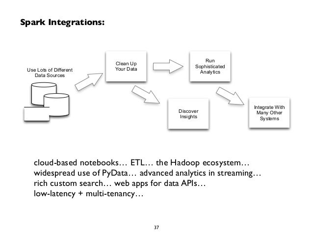 Spark Integrations:  Discover  Insights  Clean Up  Your Data  Run  Sophisticated  Analytics  Integrate With  Many Other  S...