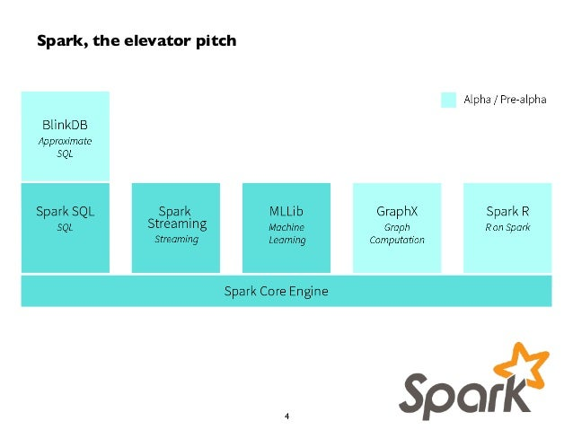 Spark, the elevator pitch  4