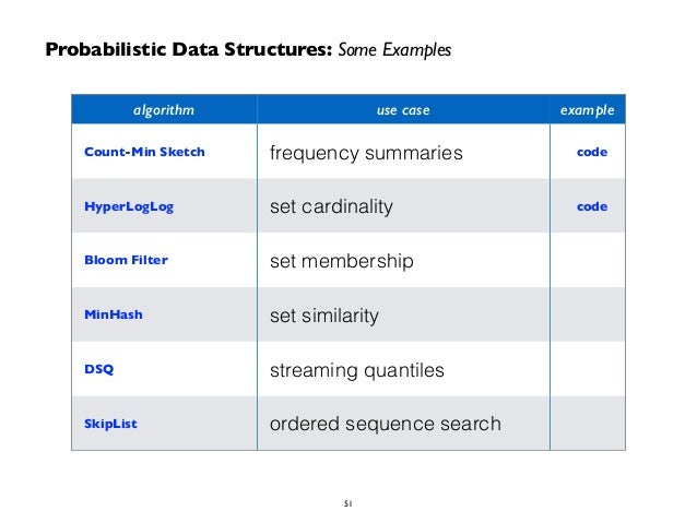 Probabilistic Data Structures: Some Examples  algorithm use case example  Count-Min Sketch frequency summaries code  Hyper...