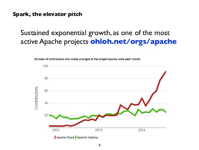Spark, the elevator pitch  Sustained exponential growth, as one of the most  active Apache projects ohloh.net/orgs/apache ...