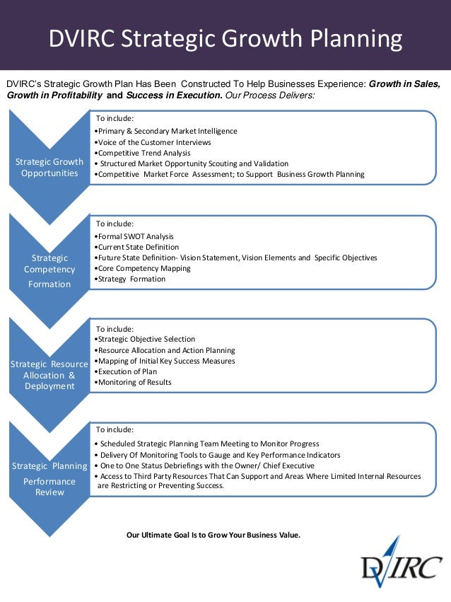 7 steps of strategic management process