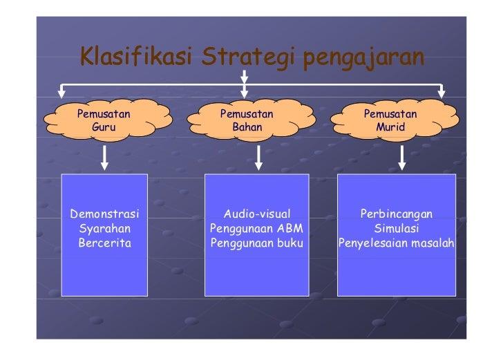 Klasifikasi Strategi pengajaran   Pemusatan     Pemusatan            Pemusatan    Guru          Bahan                Murid...