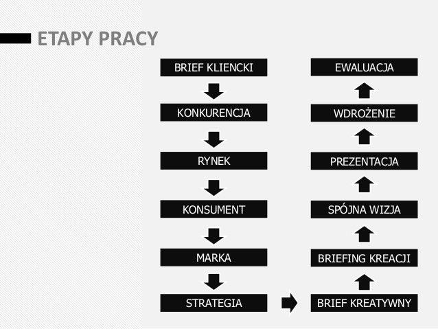 Strategia w praktyce. melting-pot Slide 3