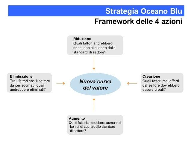 Strategia Oceano Blu Pdf
