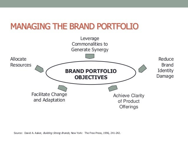 Strategic brand-management