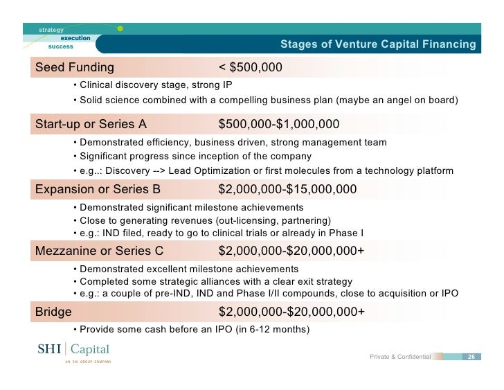 Strategic Financing In Biotechnology - Biotech business plan template