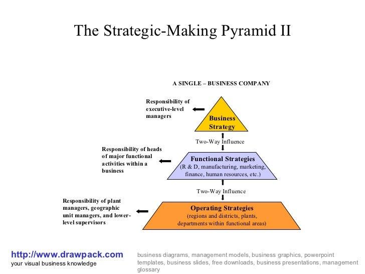 strategic making pyramid diagram Inside Egyptian Pyramids