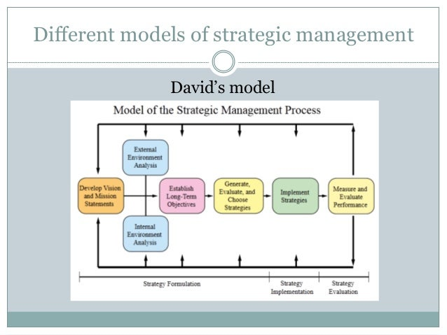 strategic management and planning Strategic management insight explains the different kinds of strategic management models applied in the process.