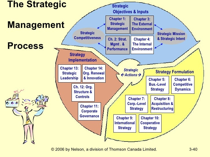 corporate management and strategic planning