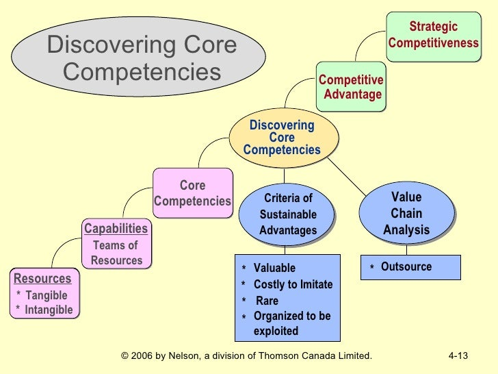 competencies capabilities essay Essay about strategic management and capability  the complex configuration with other capabilities and competencies of the firm and are, in practice, very.
