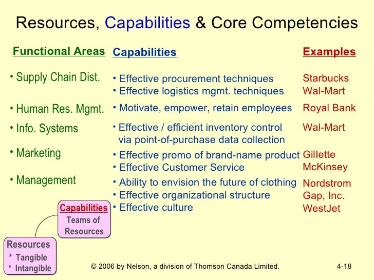 the strategic capabilities for toyota corporation management essay Toyota motor corporation's 10 strategic decision areas of operations  management are discussed in this case study and analysis on decisions.