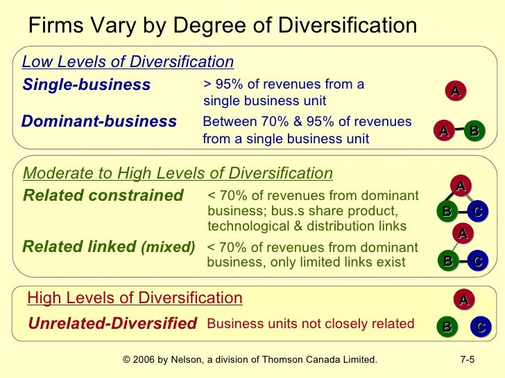 the related diversification in a business Corporate–level strategy: diversification diversification - growing into new business areas either related (similar to existing business) or unrelated (different from existing business) allows a firm to create value by productively using excess resources.