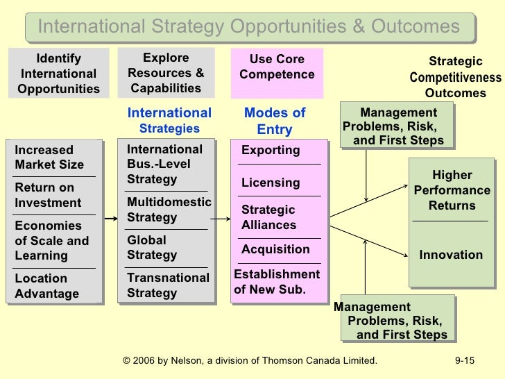 international strategic management ism Ism inc builds incubators around the world by cultivating the next generation of  global leaders and entrepreneurs that are culturally diverse.