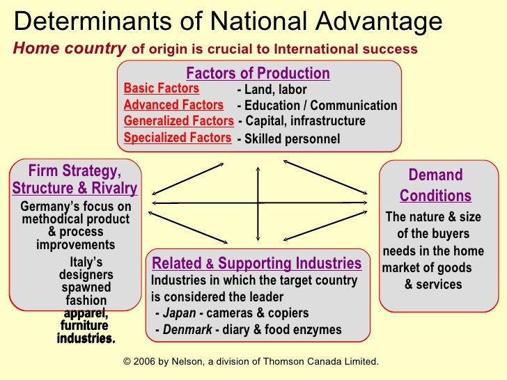 determinants of national advantage Porter's national competitive advantage model this model of determining factors of national advantage has become known porter distinguishes four determinants.