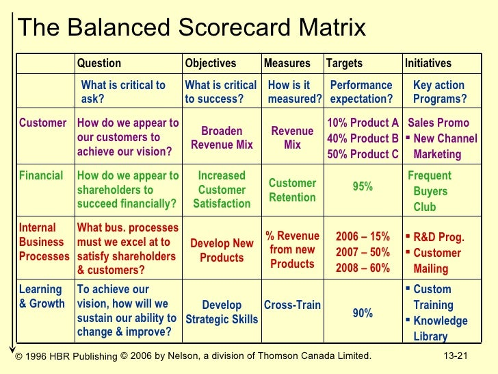 Strategic Management Ch