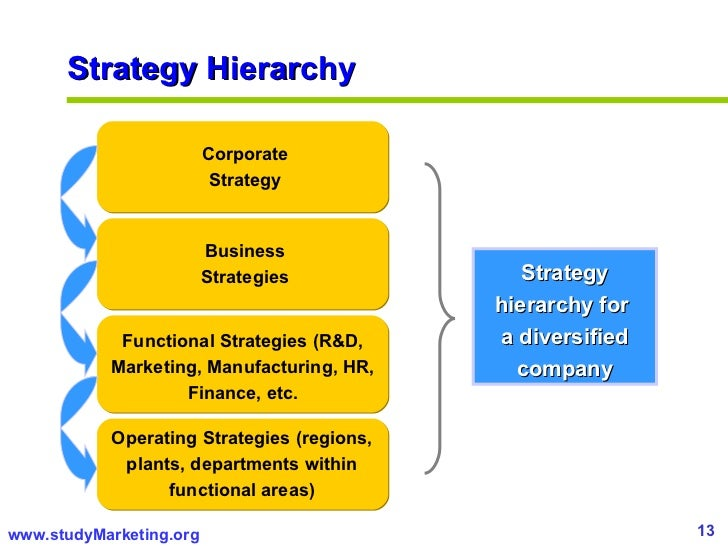 competitive strategy and corporate strategy
