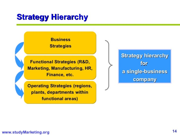 2 Marketing Management Planning Is Important Everywhere Customers Have More Information Choices Higher Expectations Power