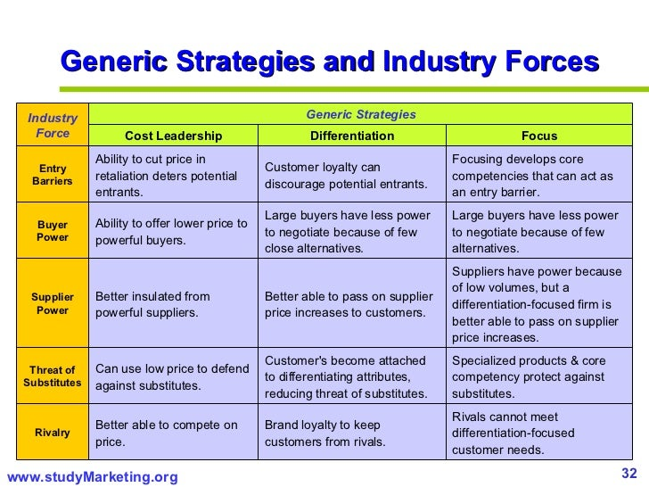 industry forces and the generic strategies 2 industry analysis porter's five forces provides a  21 porter's five forces internal industry rivalry supplier power  pursuing entry-deterring strategies.