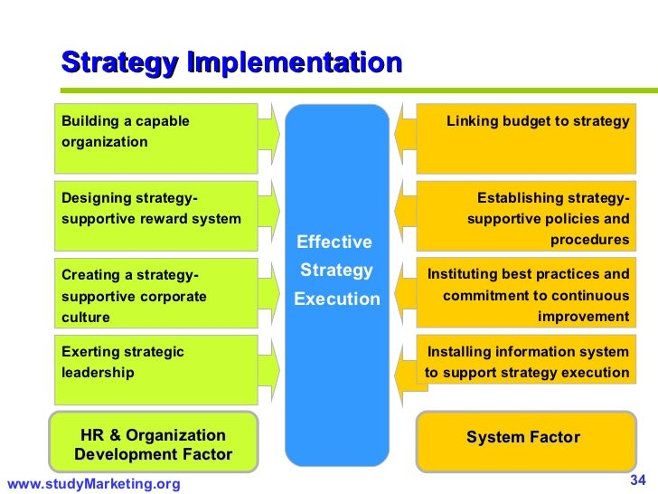 Amazing Strategy Implementation ...