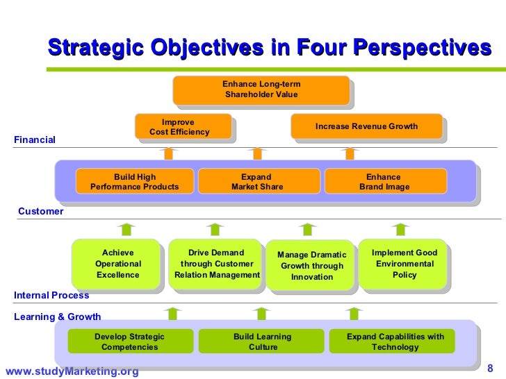 "test questions corporate planning and strategic Strategic planning is a process of looking into the future and identifying  core  competencies (ie what the entity is fundamentally good at doing) and business   key question: ""to achieve our vision, how should we perform in the eyes of our ."
