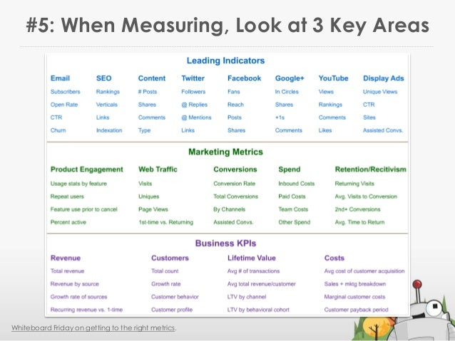 #5: When Measuring, Look at 3 Key AreasWhiteboard Friday on getting to the right metrics.Note: these are justexamples. You...