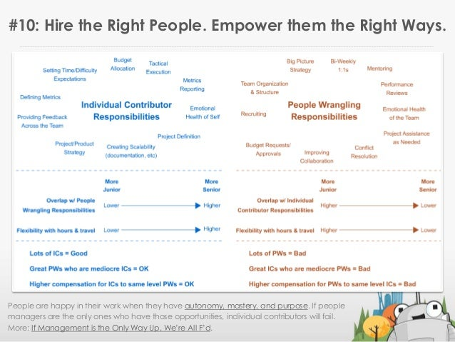 #10: Hire the Right People. Empower them the Right Ways.People are happy in their work when they have autonomy, mastery, a...