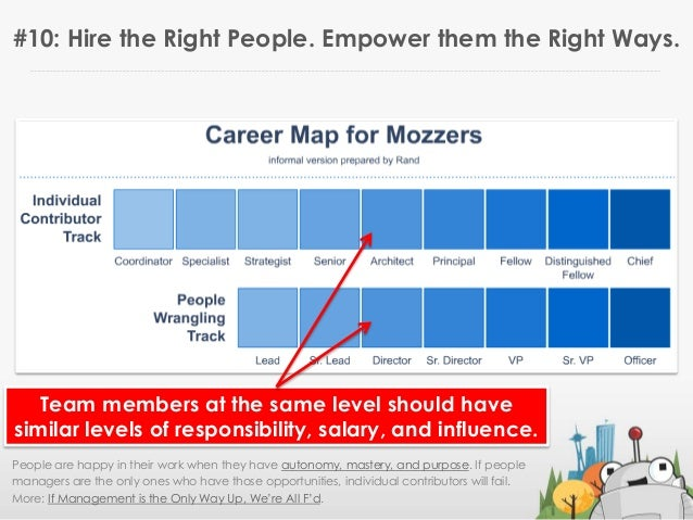 "Download this slide deck: http://bit.ly/strategytimeyoLearn more at Rand""s blog: http://moz.com/randTweet & ask questions:..."