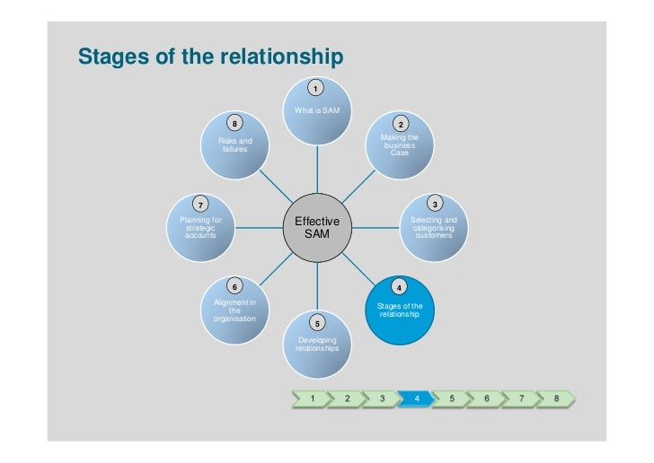 Stages of relationships by months