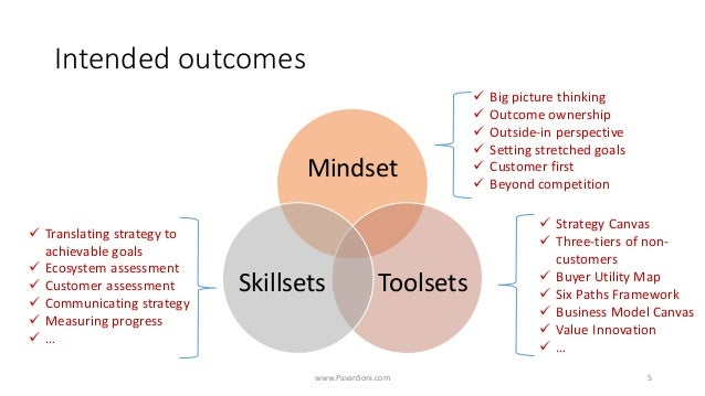 Intended outcomes Mindset ToolsetsSkillsets www.PavanSoni.com 5 ✓ Big picture thinking ✓ Outcome ownership ✓ Outside-in pe...