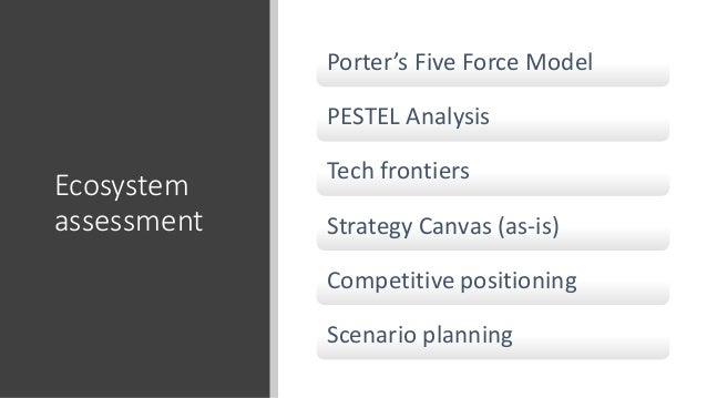 Ecosystem assessment Porter's Five Force Model PESTEL Analysis Tech frontiers Strategy Canvas (as-is) Competitive position...