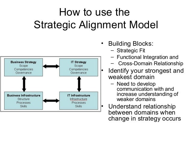 how to develop organizational strategy