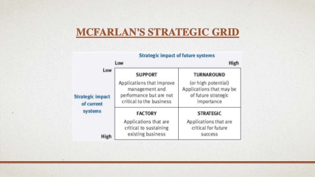 it strategic grid nolan mcfarland It portfolio management is distinct from it financial management in that it has an explicitly directive, strategic goal in determining what to continue investing in versus what to divest from at its most mature, it portfolio management is accomplished through the creation of three portfolios: application portfolio - management of.