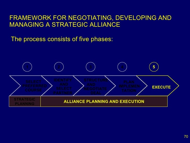 developing successful strategic alliances construction essay Summary  partnerships and collaboration are strategic alliances between  nonprofits that  account organizational culture and structure, strengths,  weaknesses, leadership,  key indicators are essential to ensuring a healthy and  successful collaboration  the nonprofit leadership development deficit.