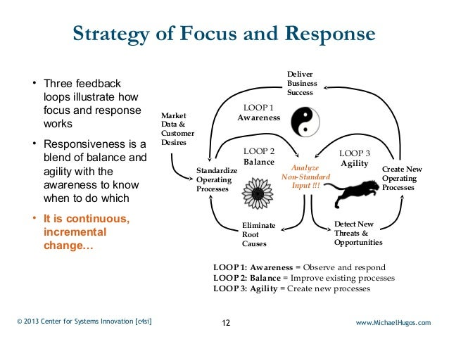 Strategy of Focus and Response                                                                                    Deliver ...