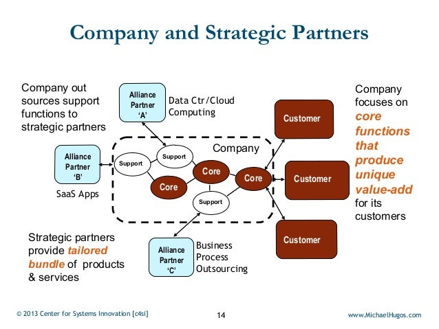 Company and Strategic Partners Company out                                                                             Com...