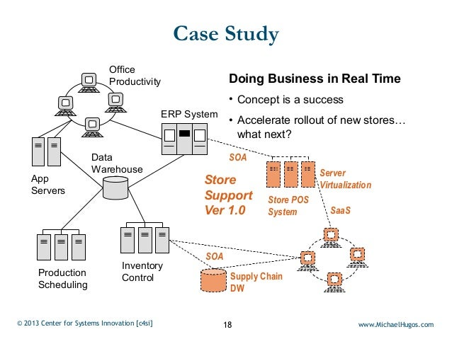 Case Study                             Office                             Productivity                   Doing Business in...