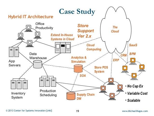 Case Study  Hybrid IT Architecture                           Office                           Productivity                ...