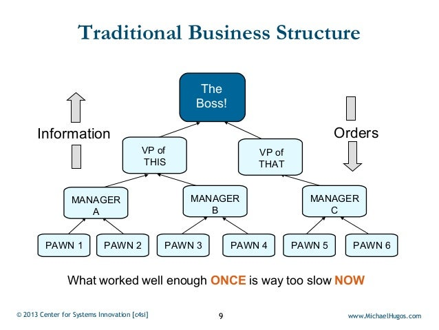 Traditional Business Structure                                                    The                                     ...
