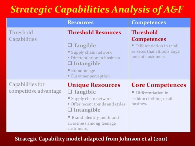 threshold capabilities Building organizational capabilities, such as leadership development or lean operations, is a top priority for most companies however, many of them have not yet figured out how to do so.