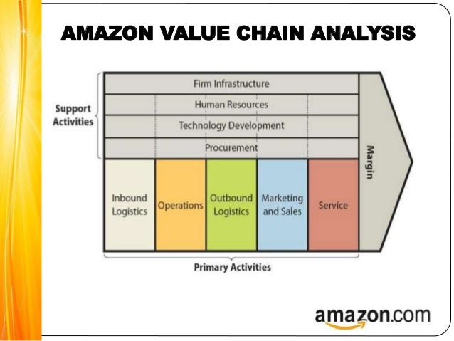 strategic analysis of amazon com Category: case study company profile swot analysis title: amazoncom swot analysis my account  strategic alliances and mergers could see amazon.