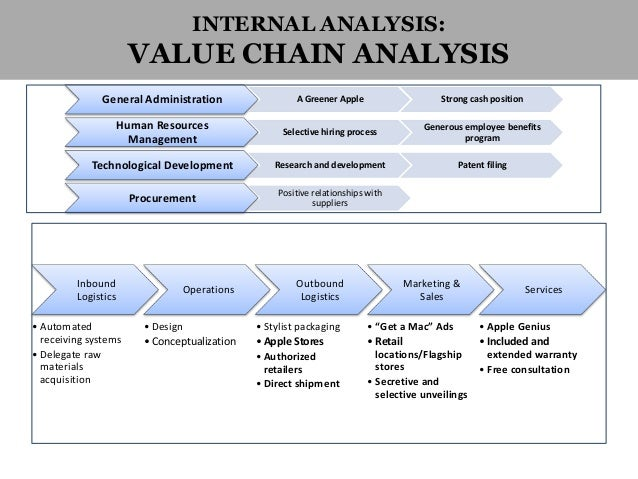 apple inc value chain analysis About apple the latest press, contact info, jobs, and more.