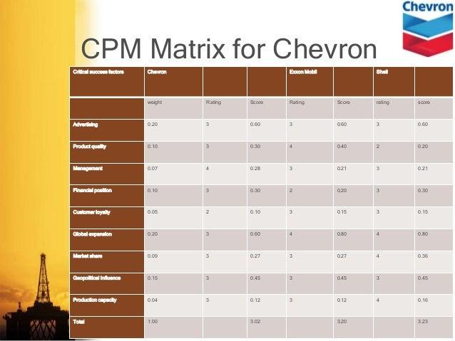 ife matrix chevron Description: strategic analysis of chevron, swot analysis of chevron and use of many business tools like ife and efe matrix.