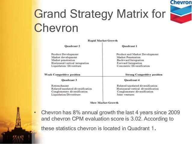"chevron analysis Operations and swot analysis"" is a comprehensive report on chevron corporation company profile40 0 key strategiesbusiness overview10 008 0 swot and financial analysis company profile24 015 010 040 0 potential opportunities and key threats in the short to medium term future are also identified."
